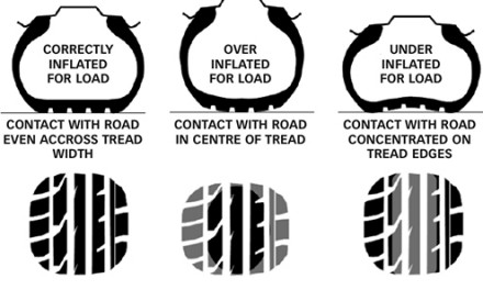 Car Tyre Advice For Mums Driving With Kids